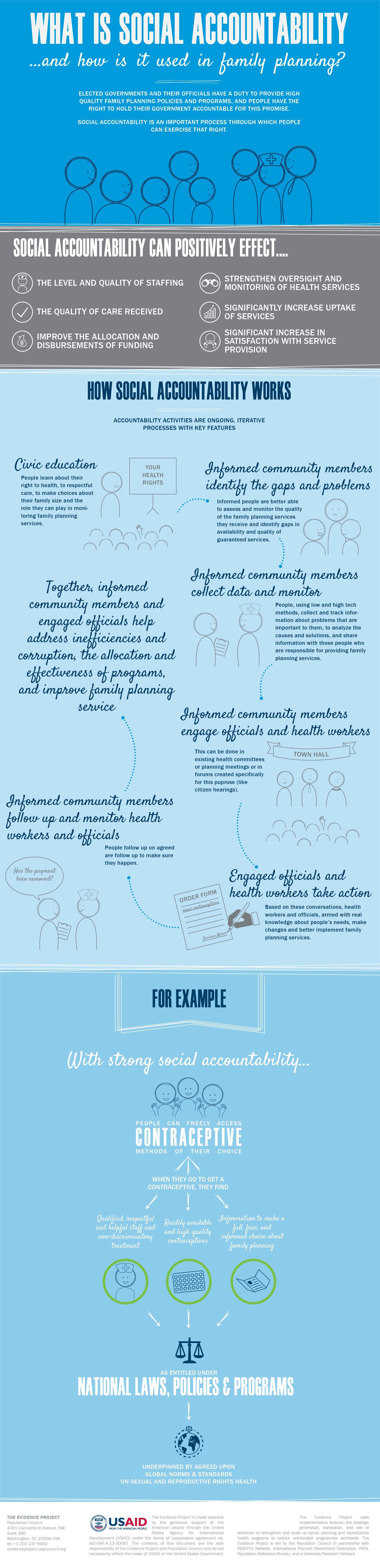 Social Accountability Infographic-01